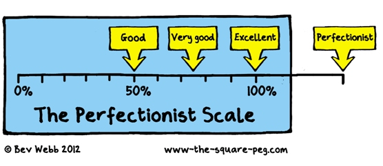 The Perfectionist Scale 3